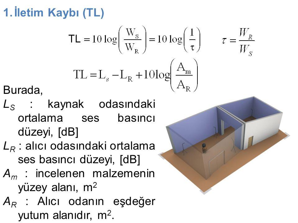 İletim Kaybı (TL) Burada, LS : kaynak odasındaki ortalama ses basıncı düzeyi, [dB] LR : alıcı odasındaki ortalama ses basıncı düzeyi, [dB]